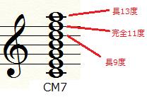 CM7テンション